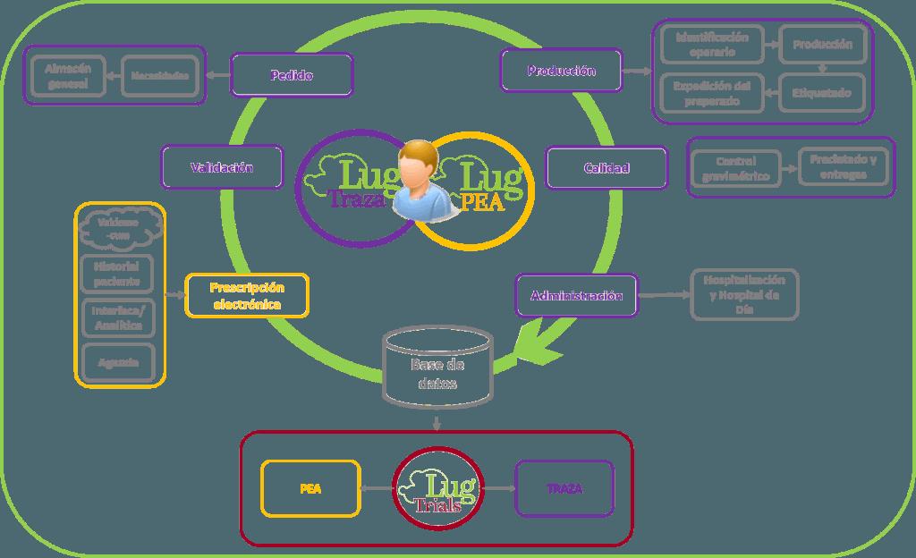 software de integracion