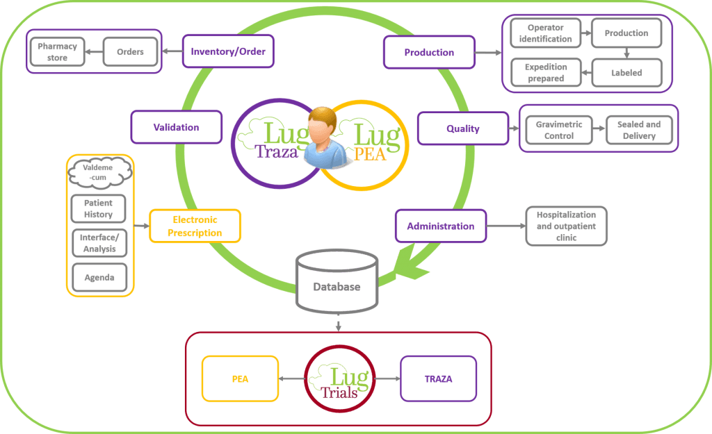 integration software